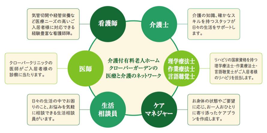 スタッフの体制 チャート