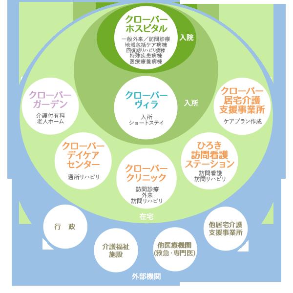 安心できるトータルケアをご提供する篠原湘南クリニックグループ